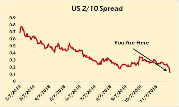 2-10 spread US Treasury.png