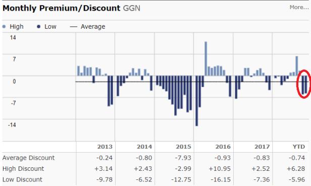 GGN premium to NAV