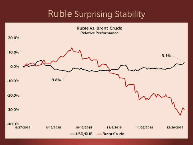 Russian Economy General News: #9 - Page 39 Ruble-brent-crude-1