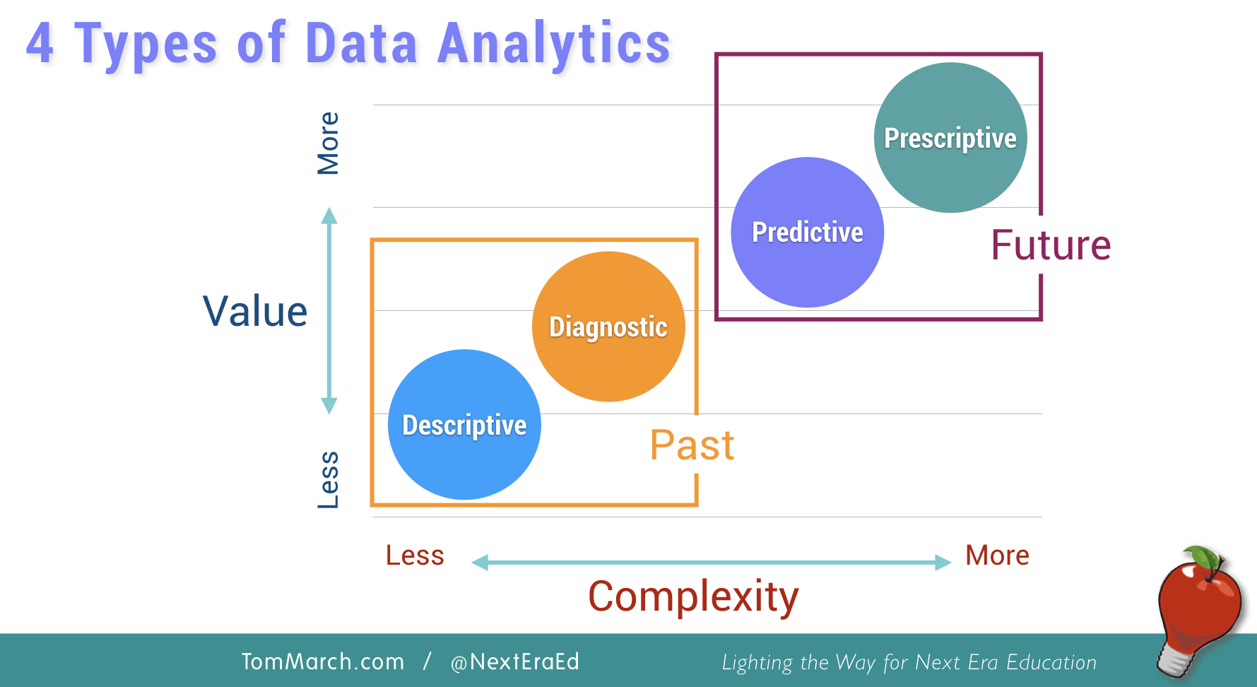 4 Types of Data Analytics for Educators - Tom March