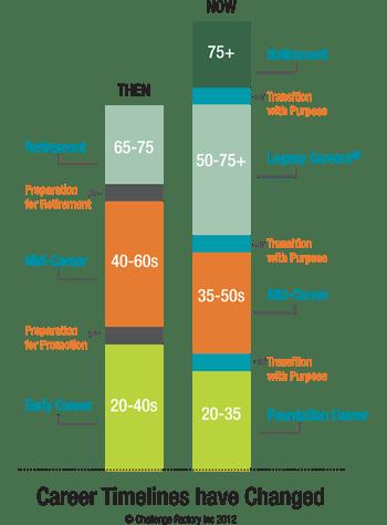 chart-career-timelines