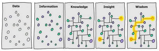 Data information knowledge insight wisdom