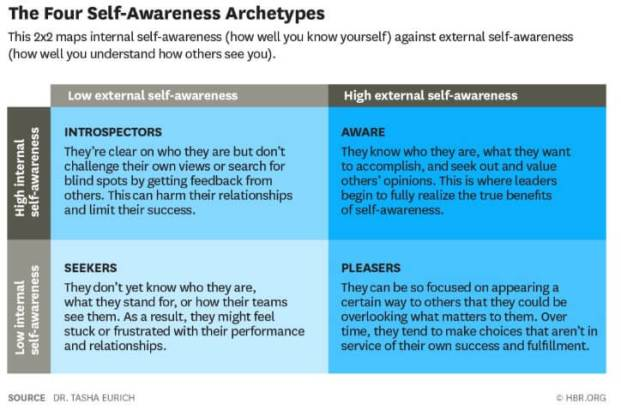 self awareness archetypes