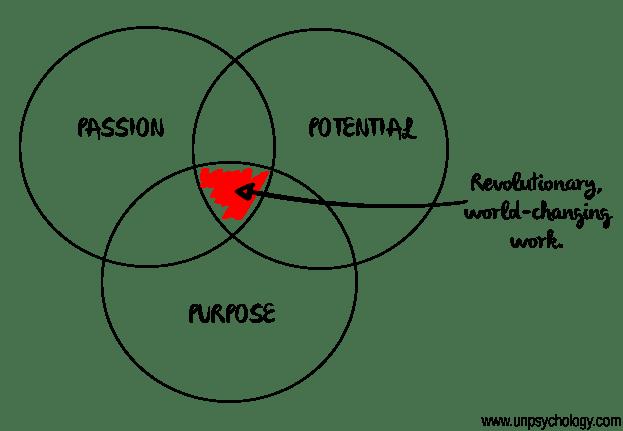 purpose passion potential