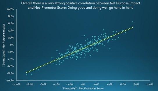 net purpose impact