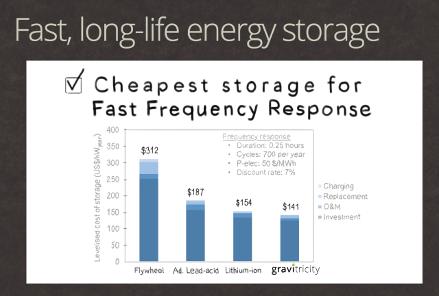 innovation and energy storage