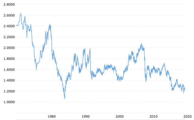 Longer timeframe gives new perspective on GBP USD rates over 50 years.