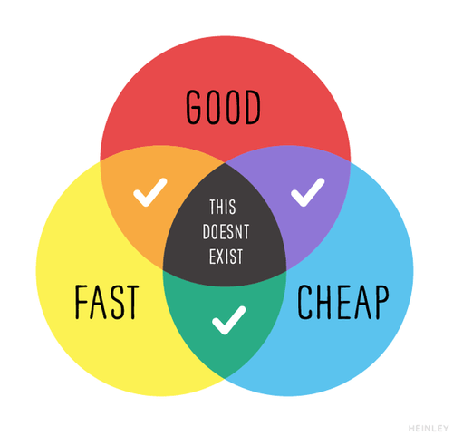 Good, Fast or Cheap