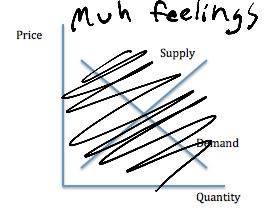 Price Gouging Summed Up
