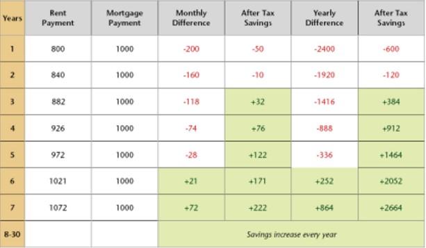 chart buy rent1