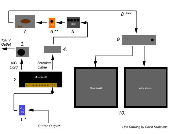 guitar rig diagram wiring for sony xplod eddie van halen s studio harnessing the brown sound tomorrow verse