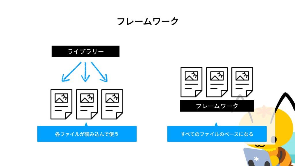 ライブラリーは、各ファイルが読み込んで使う。フレームワークはすべてのファイルのベースになる
