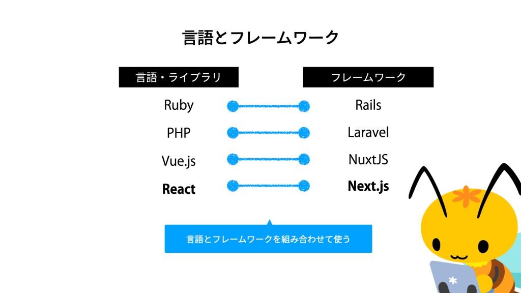 言語とフレームワークの関係。Rubyには Rails、PHPには Laravel、Vue.jsには NuxtJS、Reactには Next.jsなど、言語とフレームワークは組み合わせて使う