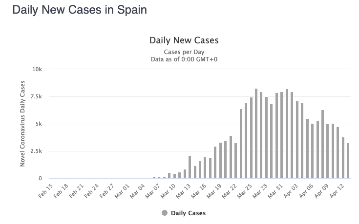 Daily new Coronavirus cases in Spain