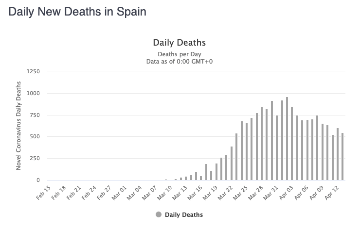 Daily new deaths data from Coronavirus in Spain