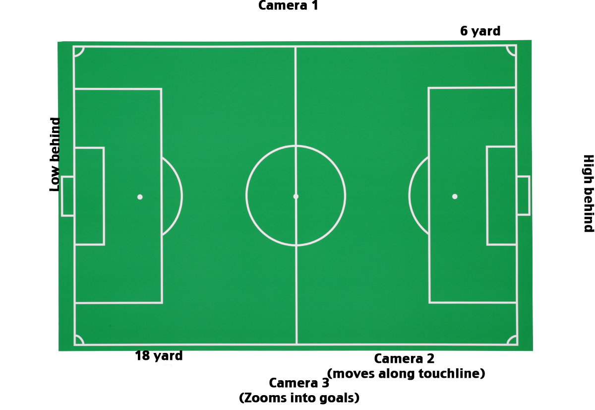 football pitch diagram to print 1985 kenworth w900 wiring diagrams tom sell professional practice portfolio just another
