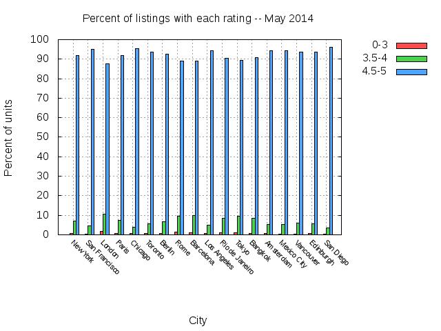 city_rating_distribution.png