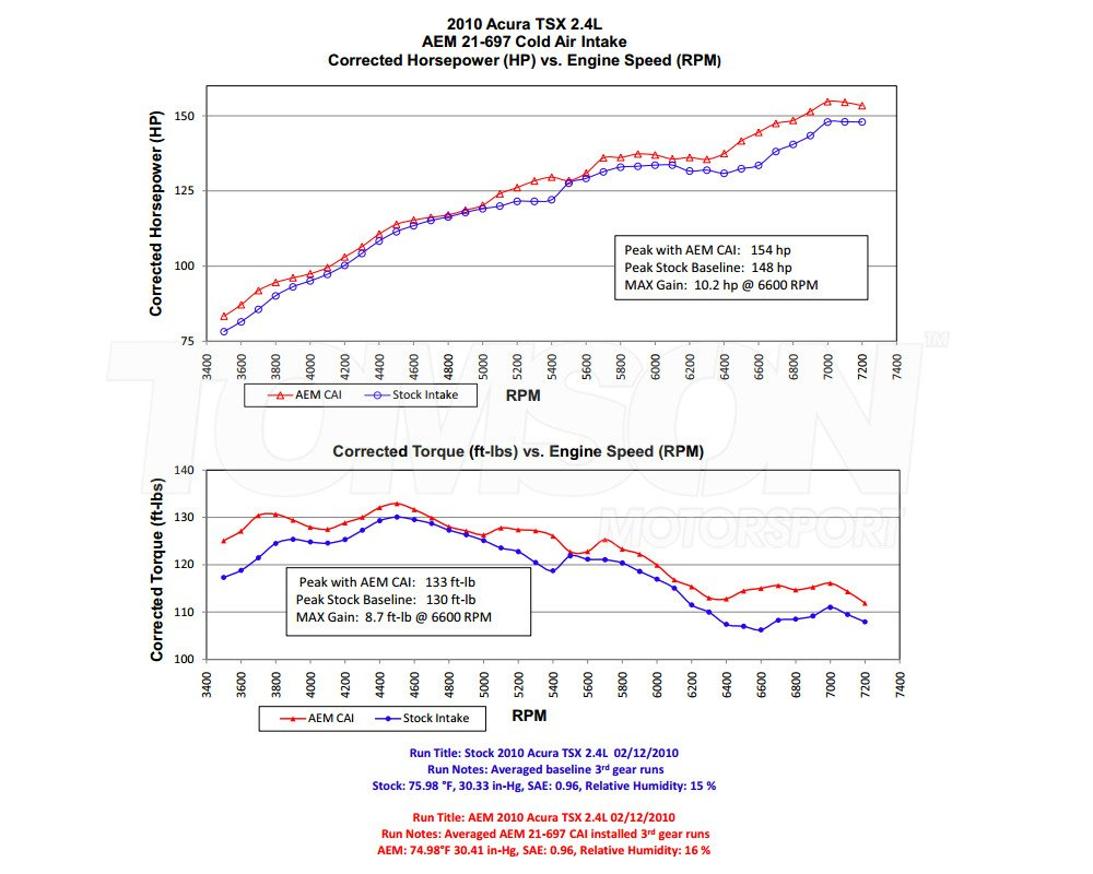 medium resolution of aem 21 697p cold air intake system honda accord viii 2009 2014 cu1 cu2 2 4 k24