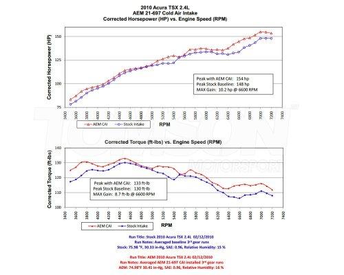 small resolution of aem 21 697p cold air intake system honda accord viii 2009 2014 cu1 cu2 2 4 k24