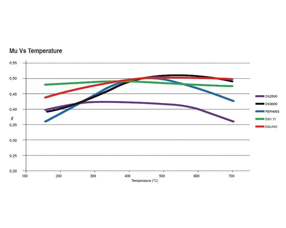 hight resolution of ferodo fcp4806h ds2500 brake pads mercedes a45 amg cla45 amg gla45 amg slc43 amg slk55 amg front