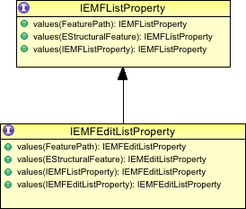 emf_list_property