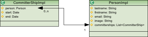 Galileo: EMF-Databinding - Part 2 (3/6)