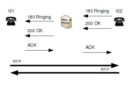 sip call flow diagram 2005 kia sedona fuel pump wiring voip protocols figure