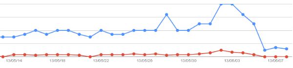 ウェブマスターツールの検索結果急落グラフ