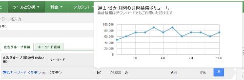 くまモン 月間平均検索ボリューム