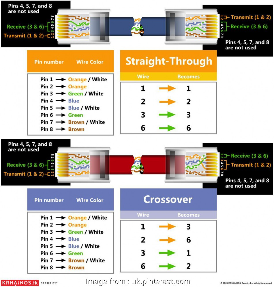 hight resolution of cat 5 wiring diagram for cctv cat5 wiring diagram by krhainos cctv south coast
