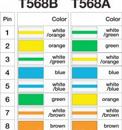 cat 5 wiring diagram t568b new t568a cat5e jack wiring to make an ethernet network [ 950 x 1063 Pixel ]