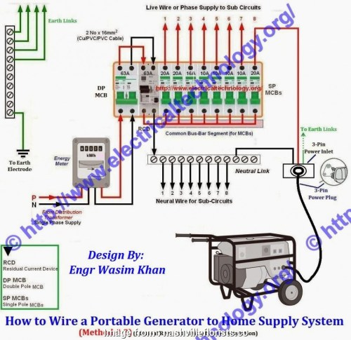 small resolution of electrical wiring home generator hook up whole home generator wiring diagram free image about wiring