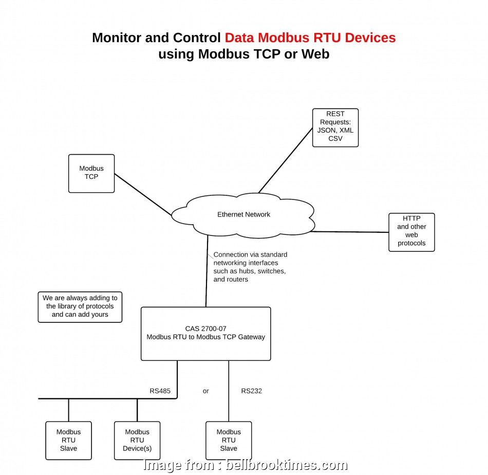 hight resolution of powerline ethernet wiring diagram used power line diagram electrical outlet symbol 2018 powerline ethernet wiring