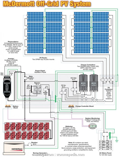 small resolution of solar panel wiring diagram how to install solar panels wiring inverter panel rv grid