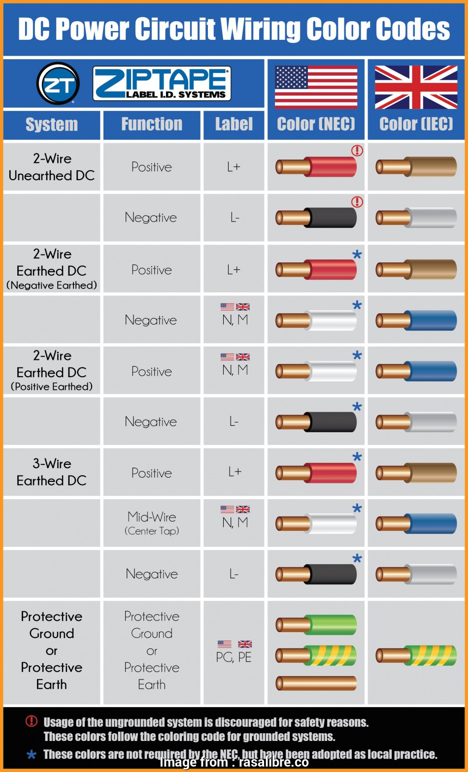 hight resolution of u s electrical wire color code chart pdf wiring color code numbers example electrical wiring diagram u2022