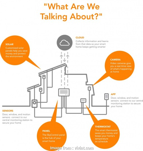 small resolution of vivint doorbell wiring diagram vivint skycontrol panel controls your entire home vivint doorbell wiring diagram best