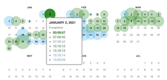 Wayback Machine comparar fechas de contenido