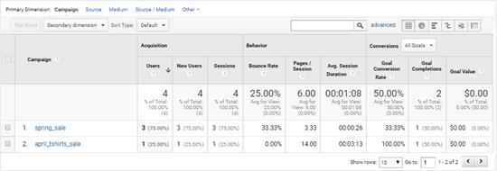 Datos de seguimiento de anuncios de Google Analytics