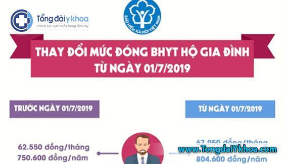 muc thay doi phi dong BHYT thang 7 2019