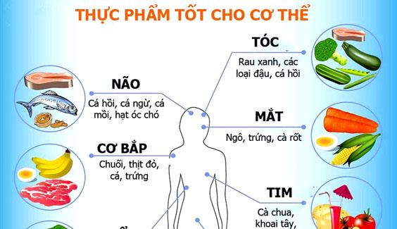 thuc pham tot cho tung bo phan co the