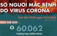 Cập nhật dịch corona ngày 13-2: Gần 15.000 ca nhiễm mới, thêm 242 người chết