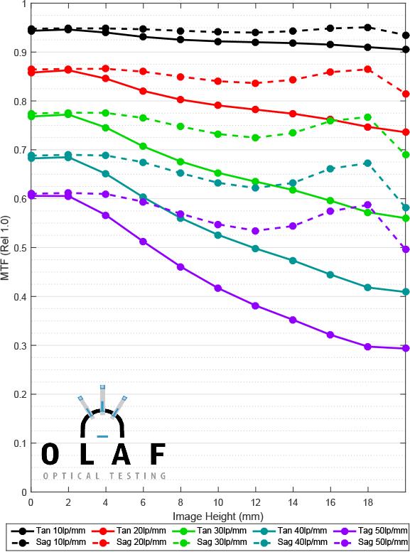 MTF-Chart-Sample-Average.png