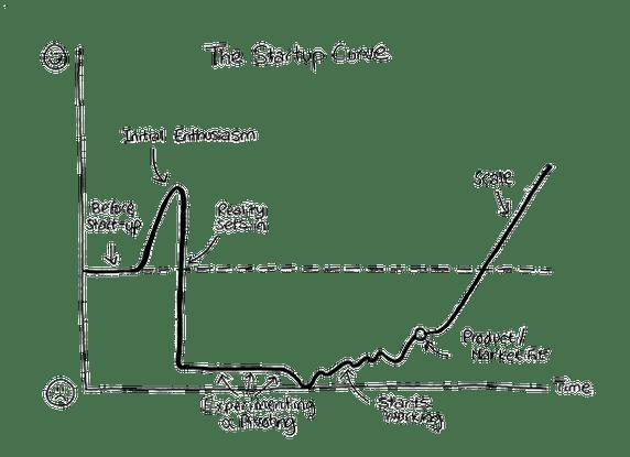 Destripando el Growth Hacking [GUIA COMPLETA]
