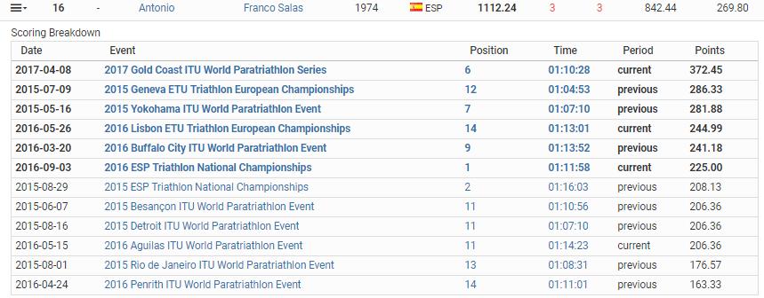 Ranking Toni Franco Salas Mayo 2017