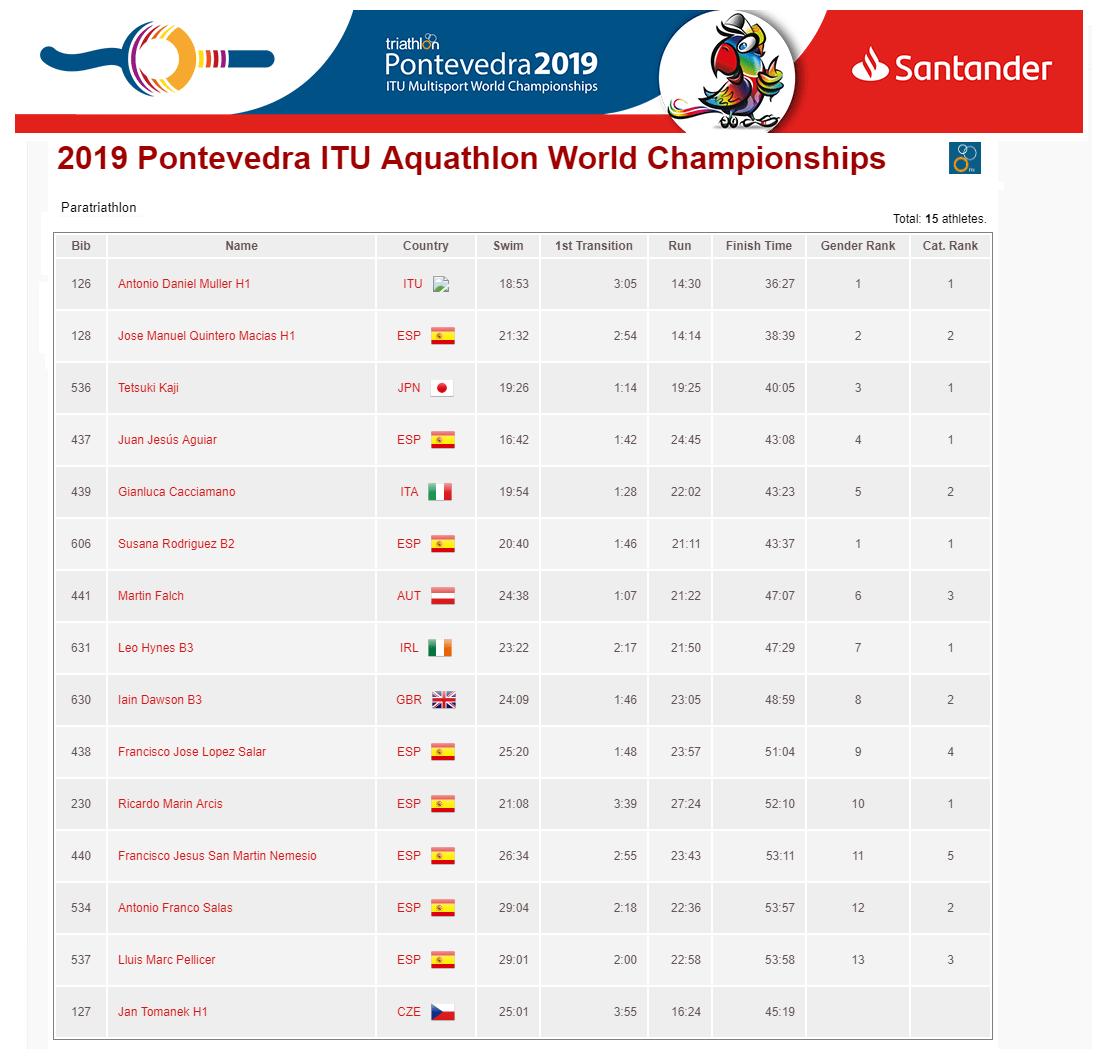 Clasificacion General 2019 Pontevedra ITU Aquathlon World Championships
