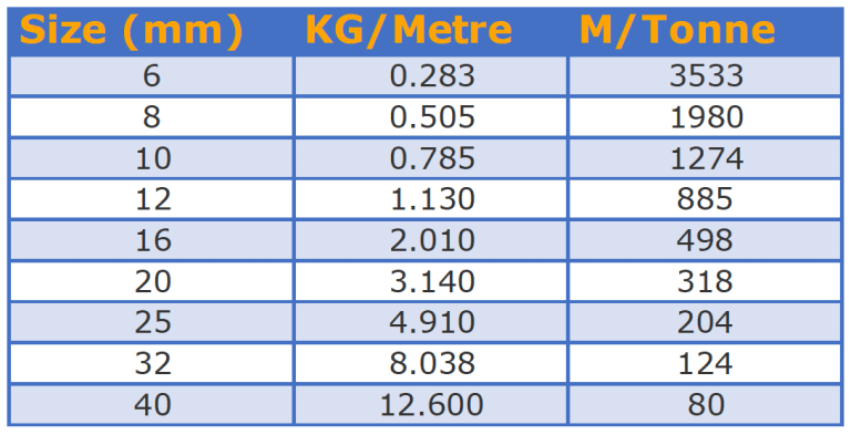 Product chart of sizes and weights of square steel bars available at Tonkin steel.