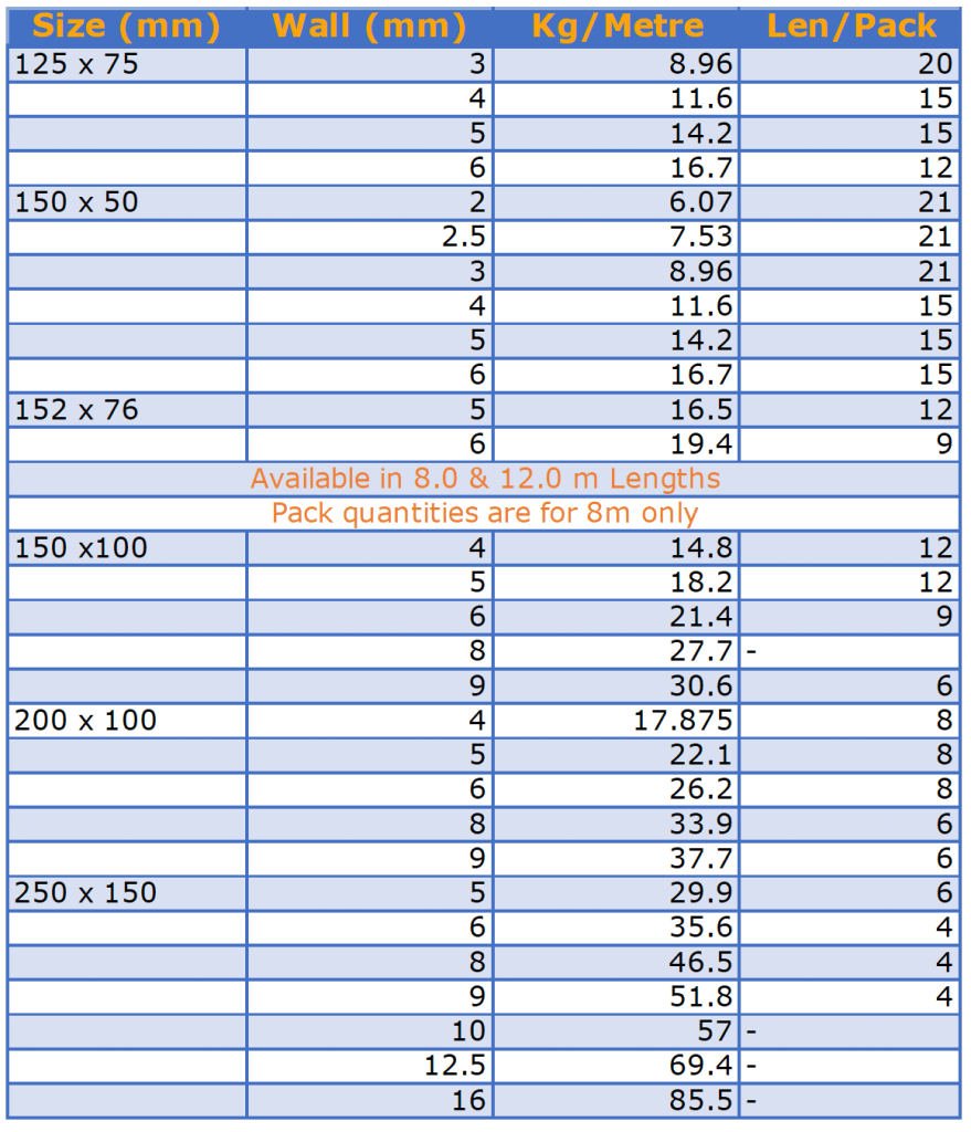 Size and weight chart of galvanized rectangular hollow steel structure available at Tonkin steel.