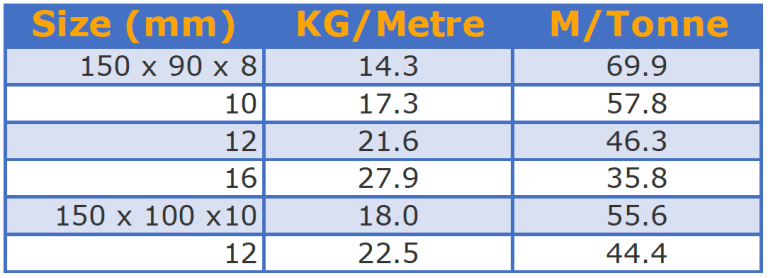Heavy angle unequal table
