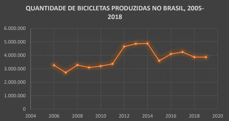 Quantidade De Bicicletas Produzidas No Brasil, 2005-2018