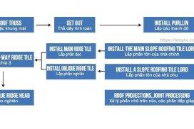 Quy trình lắp đặt Tôn Nhựa Tổng Hợp PVC / ASA / ACU